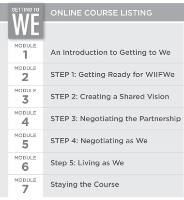 Getting To We syllabus including Module 1: An Introduction, Module 2: Getting Ready for WIIFWe, Module 3: Creating a Shared Vision, Module 4: Negotiating the Partnership, Module 5: Negotiating as We, Module 6: Living as We, and Module 7: Staying the Course.