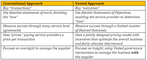 Coventional vs. Vested Approach